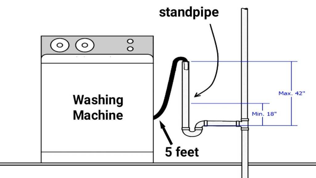 How far can a washing machine be from the drain